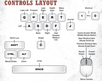 Dishonored: Keyboard Controls - Orcz.com, The Video Games Wiki